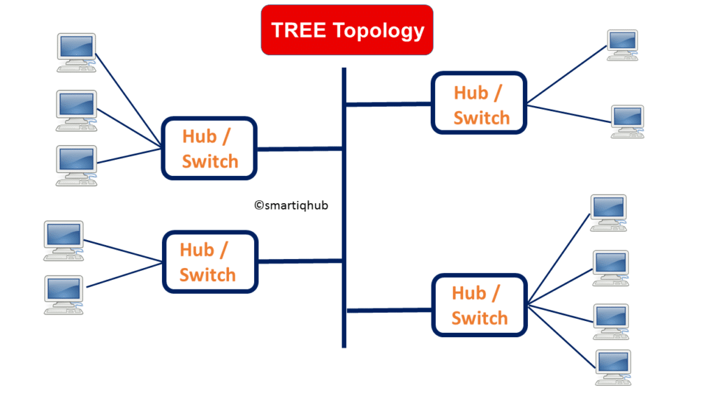 Types of Network Topology | BUS, MESH, STAR, RING, TREE