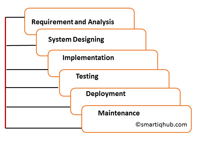 Phases in Waterfall Model
